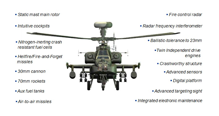 Features of the AH-64D Apache Longbow. Source: Boeing