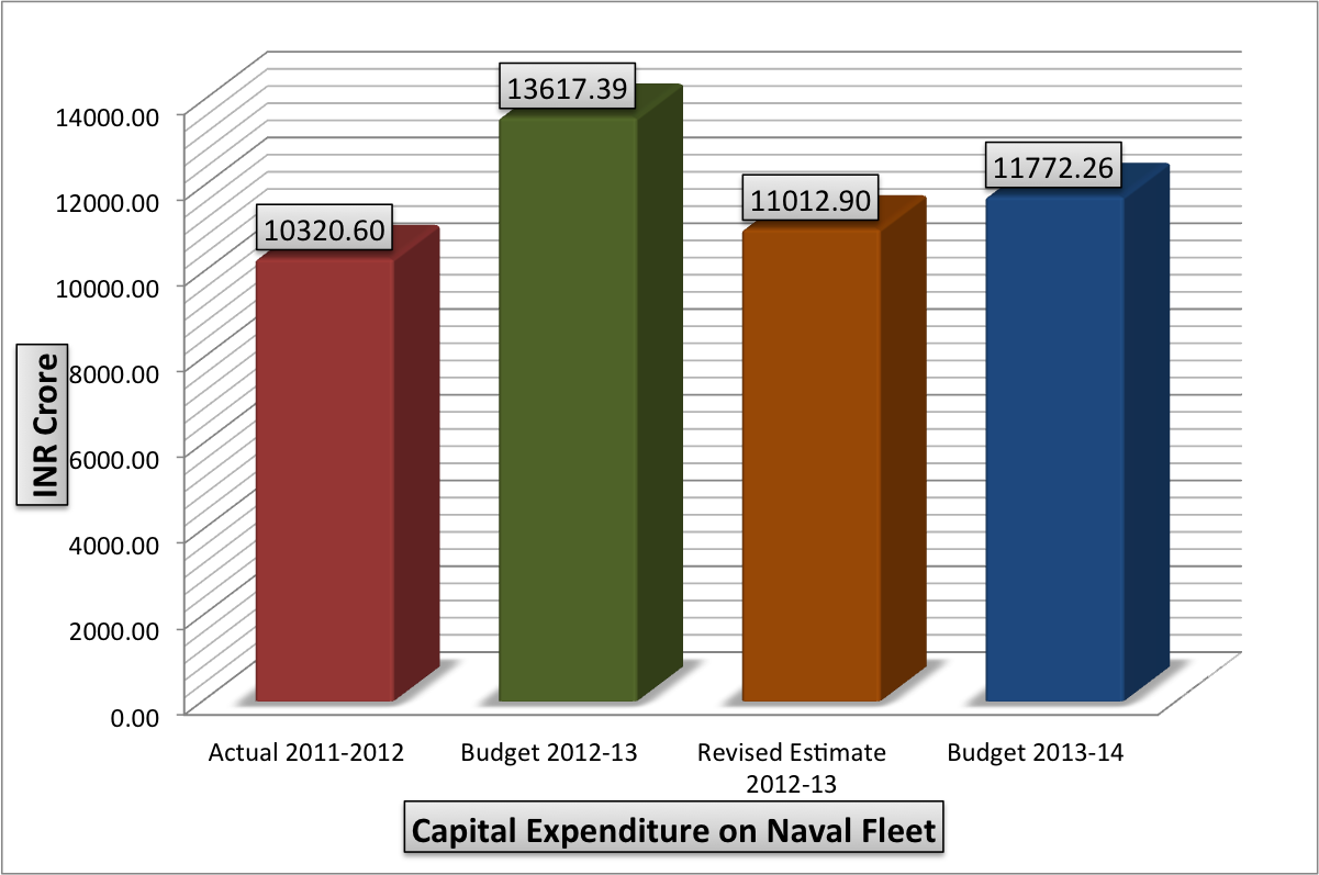 capital expenditure and revenue expenditure essay This latest industry research study scrutinizes the capital expenditure market by different segments, companies, regions and countries over the forecast period 2018 to 2026 capital expenditure - market research reports and consulting services | research corridor.
