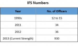 IFS Numbers